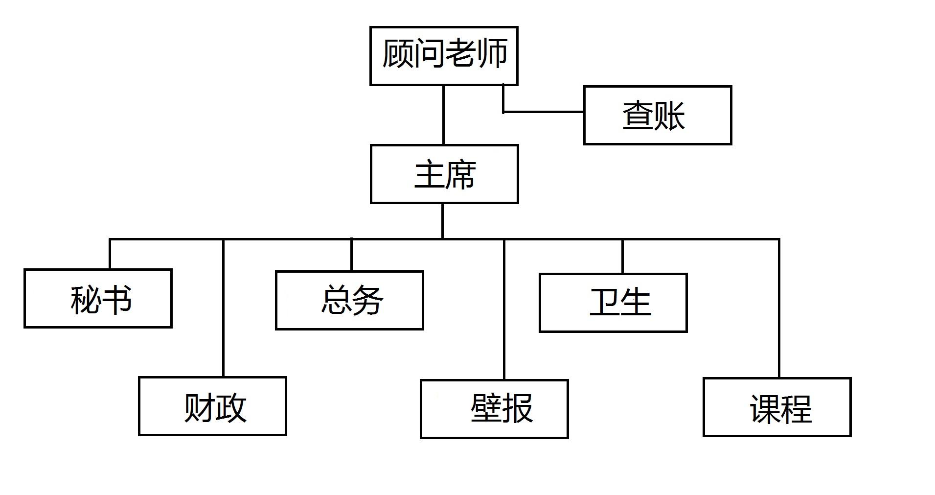 2014组织架构图