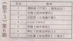 第6期《我是歌手》得奖名单
