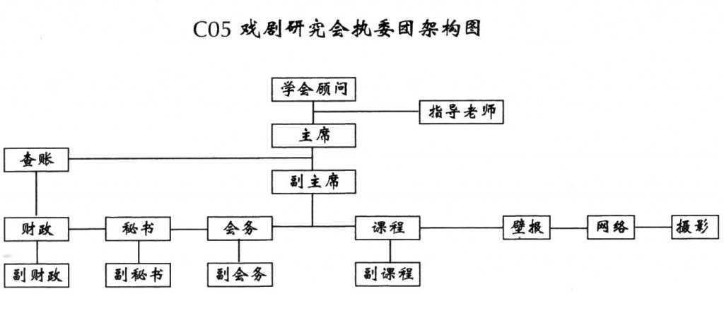 2010 Executive Committee Structure